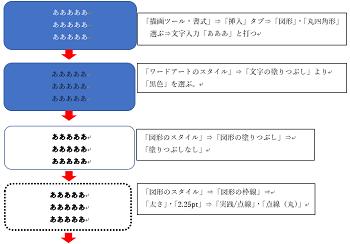 メンバー作成2-1