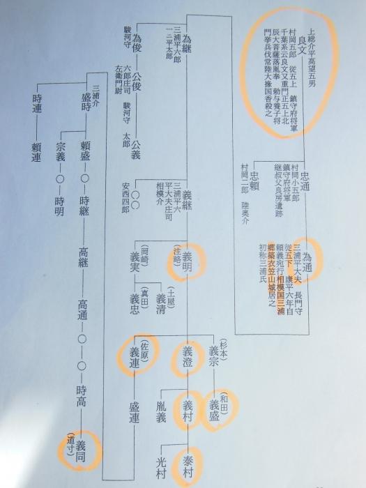 三浦氏系図