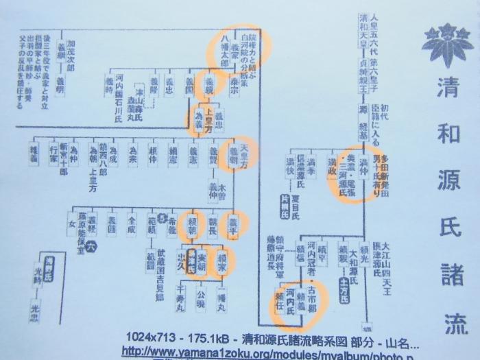 清和源氏・系図