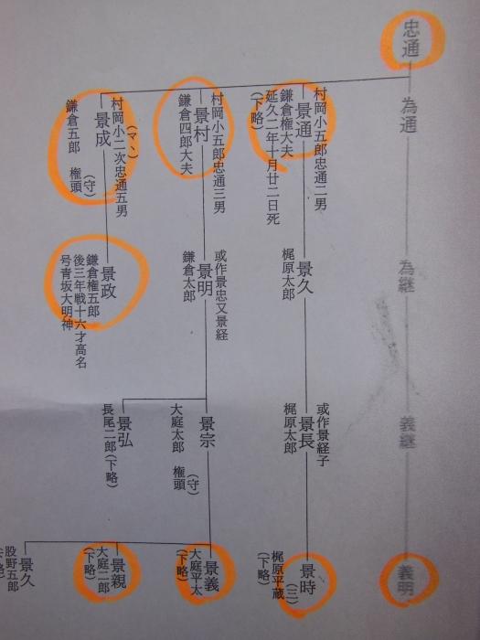 鎌倉党3流