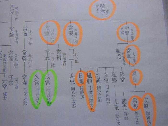 千葉氏系図