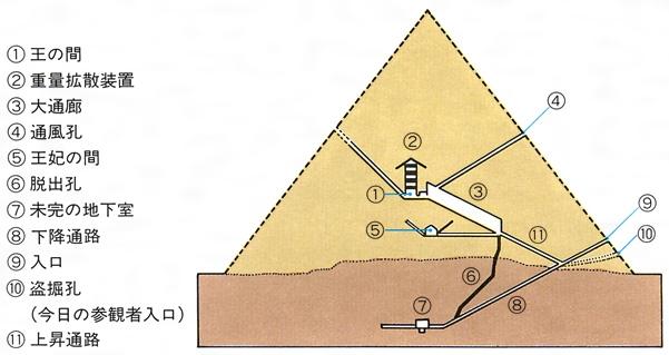 ピラミッド断面図