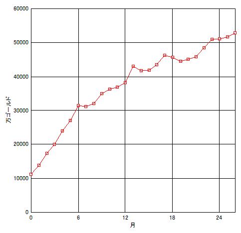 20190617所持金グラフ