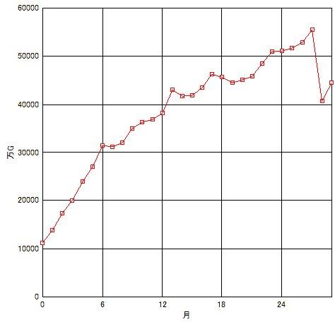 20190831所持金グラフ