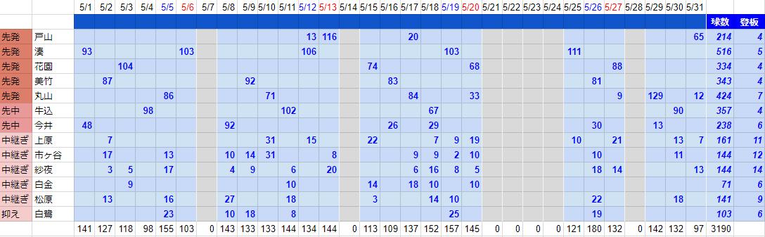 5月度投手陣球数管理表