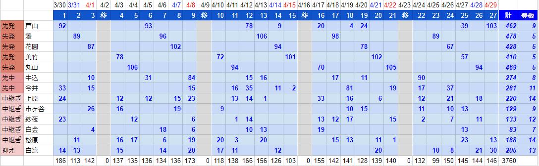 3-4月度投手陣球数管理表_改