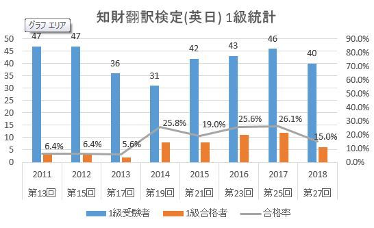 知財翻訳検定_英日_1級統計