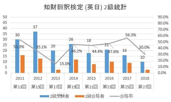 知財翻訳検定_英日_2級統計