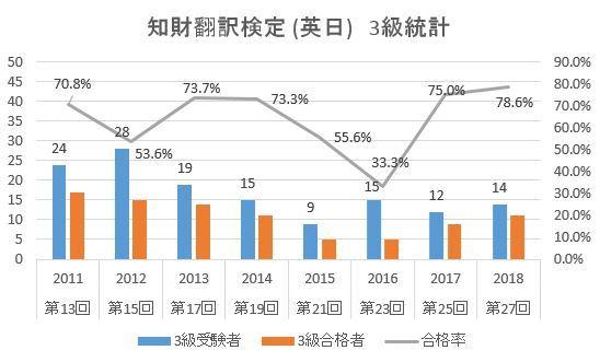 知財翻訳検定_英日_3級統計