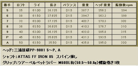 PP-9001 5~A