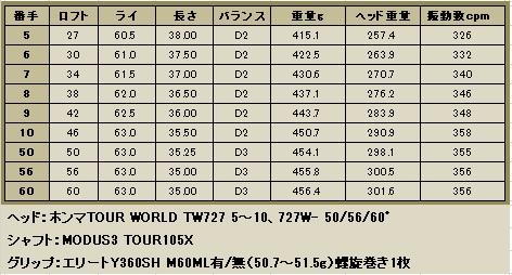 HONMA TW727 5~10,50,56, 60