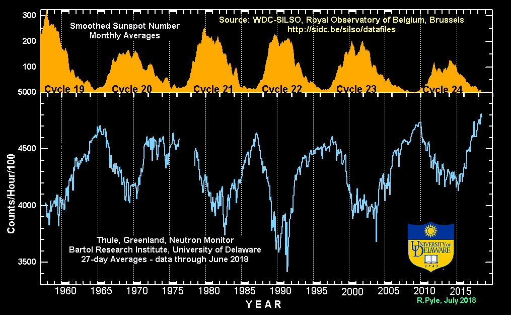 2017-cosmic-rays-and-solar-cycles-uni-of-delaware.png