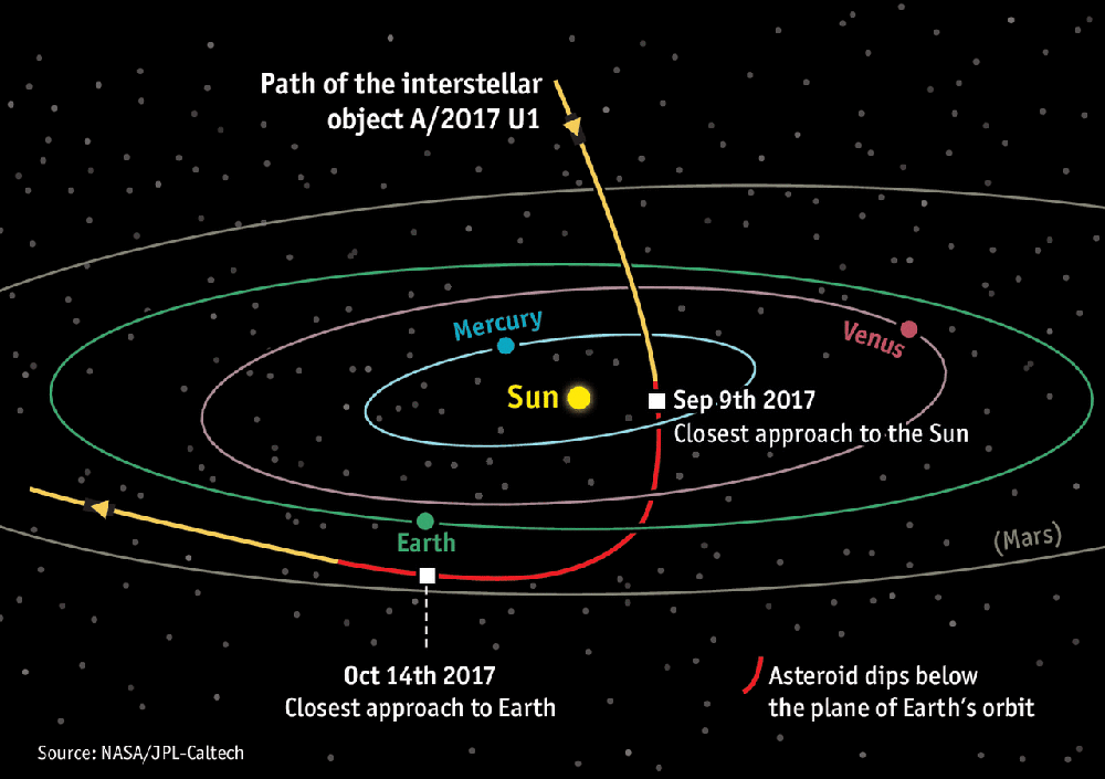 Oumuamua-orbit.png
