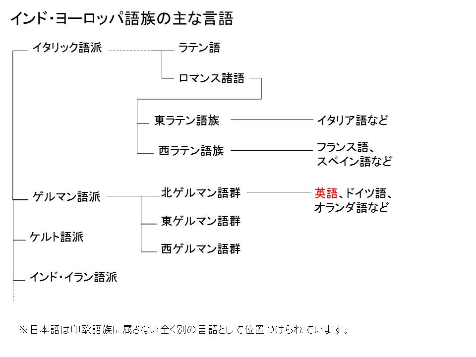 language_distance.png