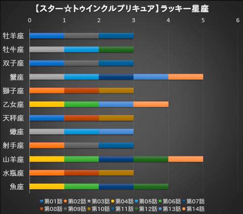 【スター☆トゥインクルプリキュア】第14話:APPENDIX-05