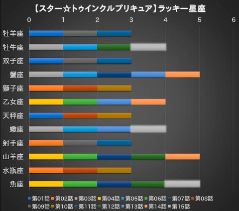 【スター☆トゥインクルプリキュア】第15話:APPENDIX-06