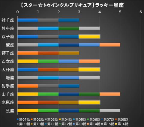 【スター☆トゥインクルプリキュア】第16話:APPENDIX-06
