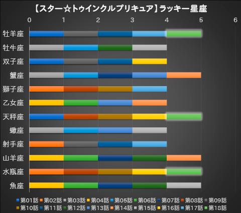 【スター☆トゥインクルプリキュア】第18話:APPENDIX-06