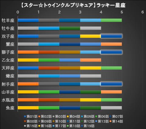 【スター☆トゥインクルプリキュア】第19話:APPENDIX-06