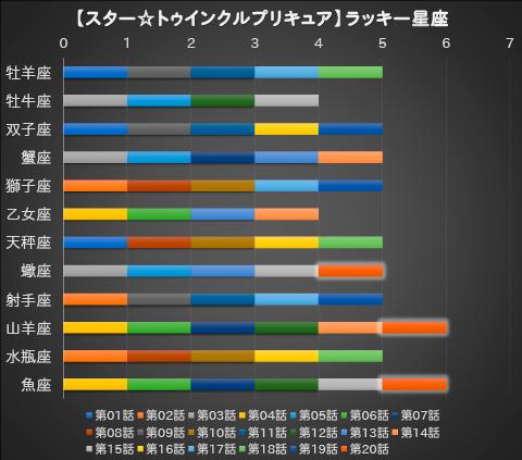 【スター☆トゥインクルプリキュア】第20話:APPENDIX-05