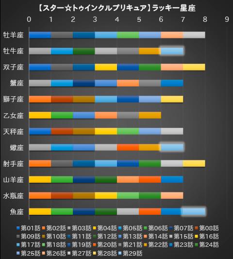 【スター☆トゥインクルプリキュア】第29話:APPENDIX-05