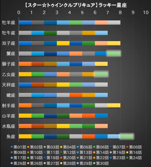 【スター☆トゥインクルプリキュア】第30話:APPENDIX-05