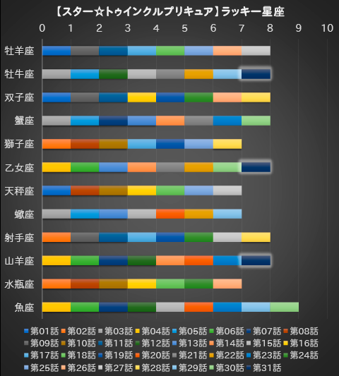【スター☆トゥインクルプリキュア】第31話:APPENDIX-06