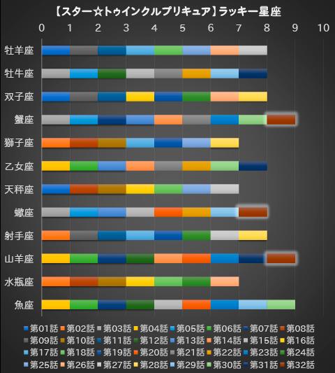 【スター☆トゥインクルプリキュア】第32話:APPENDIX-08