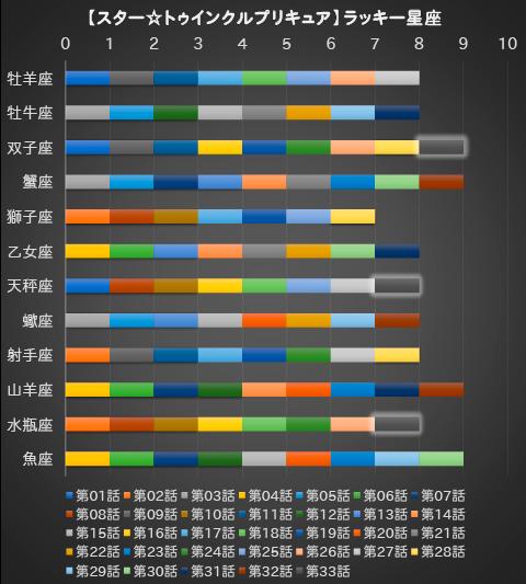 【スター☆トゥインクルプリキュア】第33話:APPENDIX-07