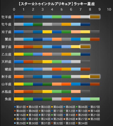 【スター☆トゥインクルプリキュア】第34話:APPENDIX-07