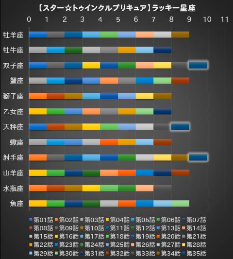 【スター☆トゥインクルプリキュア】第35話:APPENDIX-09