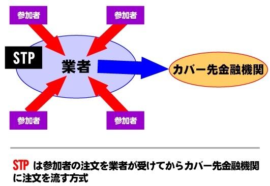STP方式