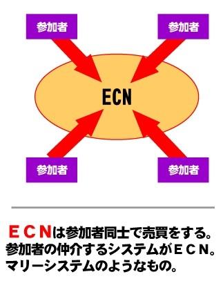 ECN方式