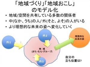 地域づくりPCM研修神谷04