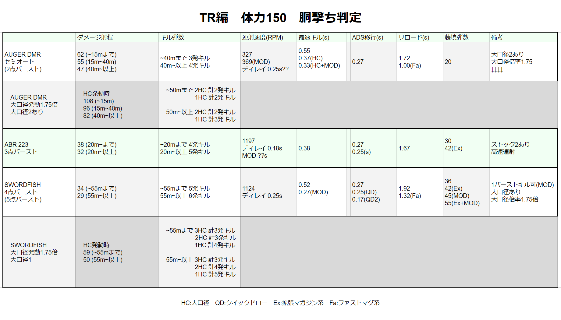 CODBO4攻略 武器性能TR編