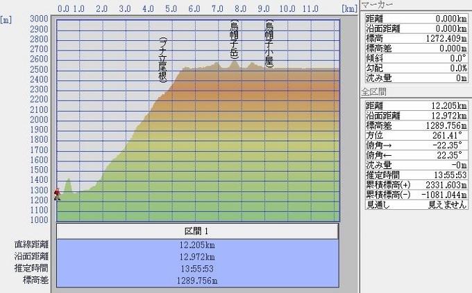 1daygurafu (680x423)