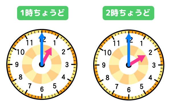 「1時ちょうど」「2時ちょうど」の時計