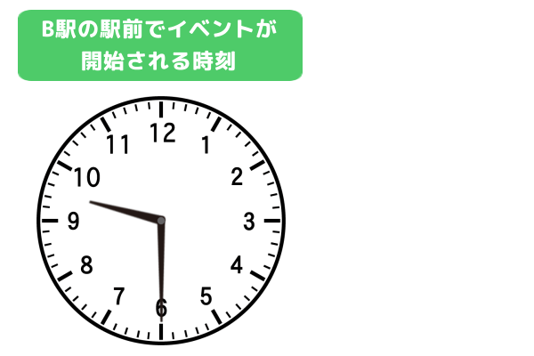 「B駅前のイベントが始まる時刻 9時30分」示しているアナログ時計
