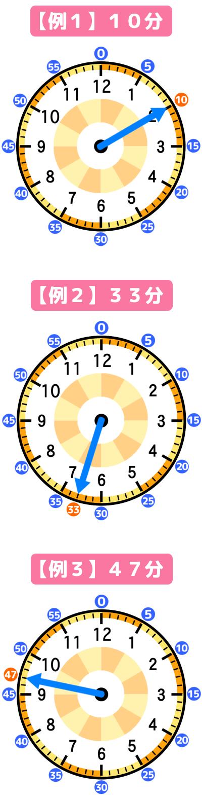 時計の長針の動き