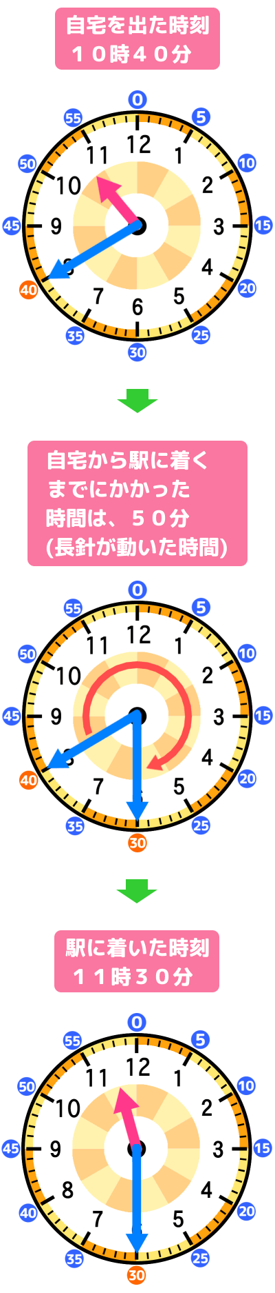 自宅から駅に着くまでにかかった時間(長針が動いた時間)を解説するアナログ時計の図
