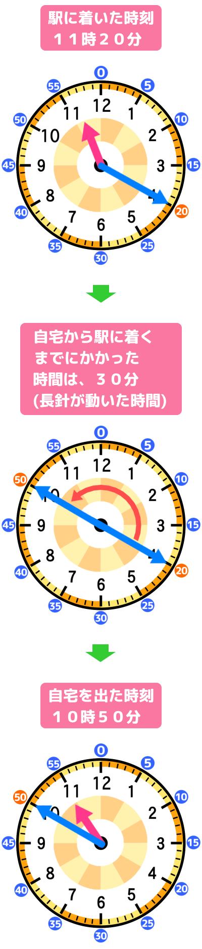 駅についた時刻から30分さかのぼる長針の動きを解説するアナログ時計の図