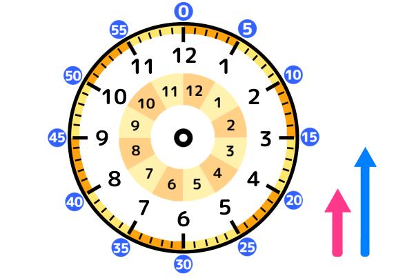 時計の文字盤、長針、短針の模型