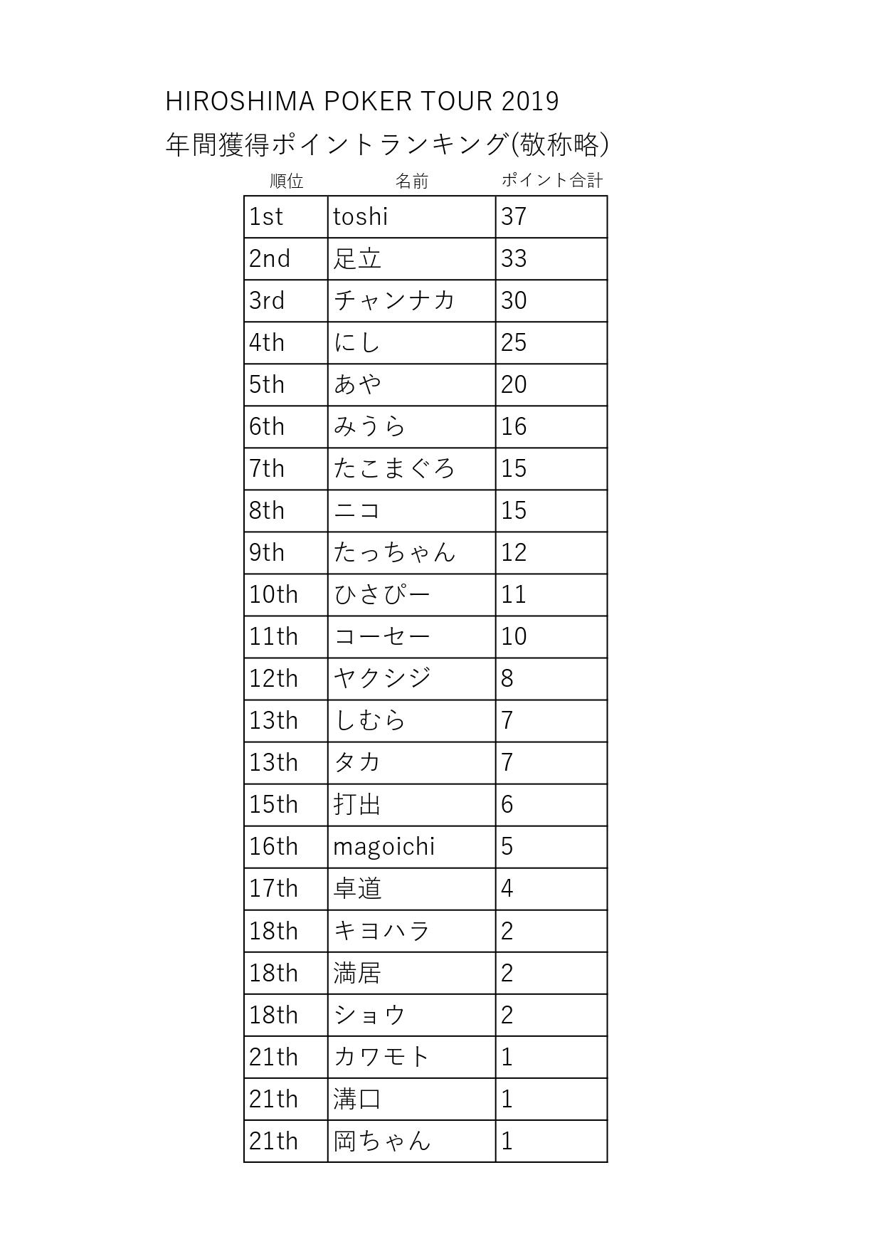 HPTランキング0318_page-0001