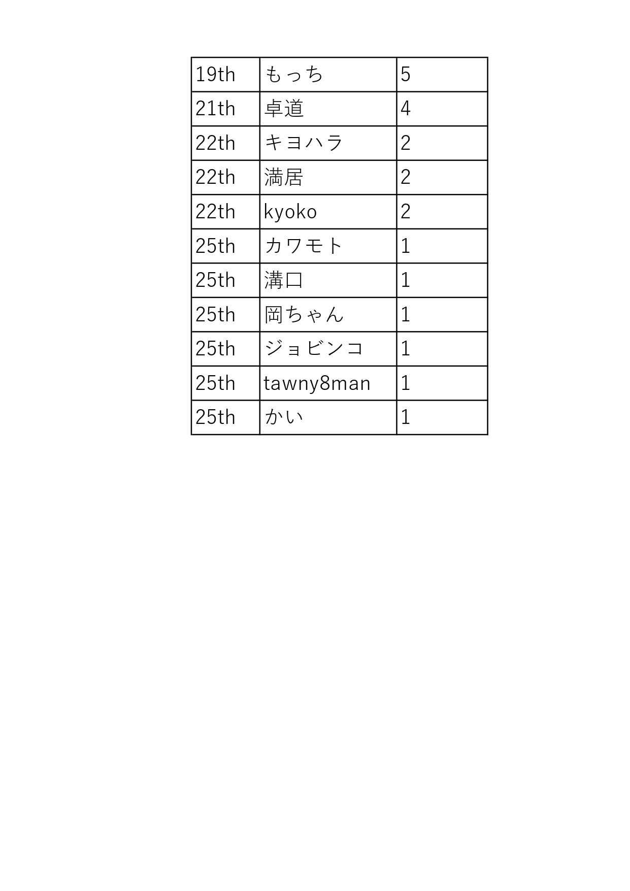 HPT順位201904_page-0002