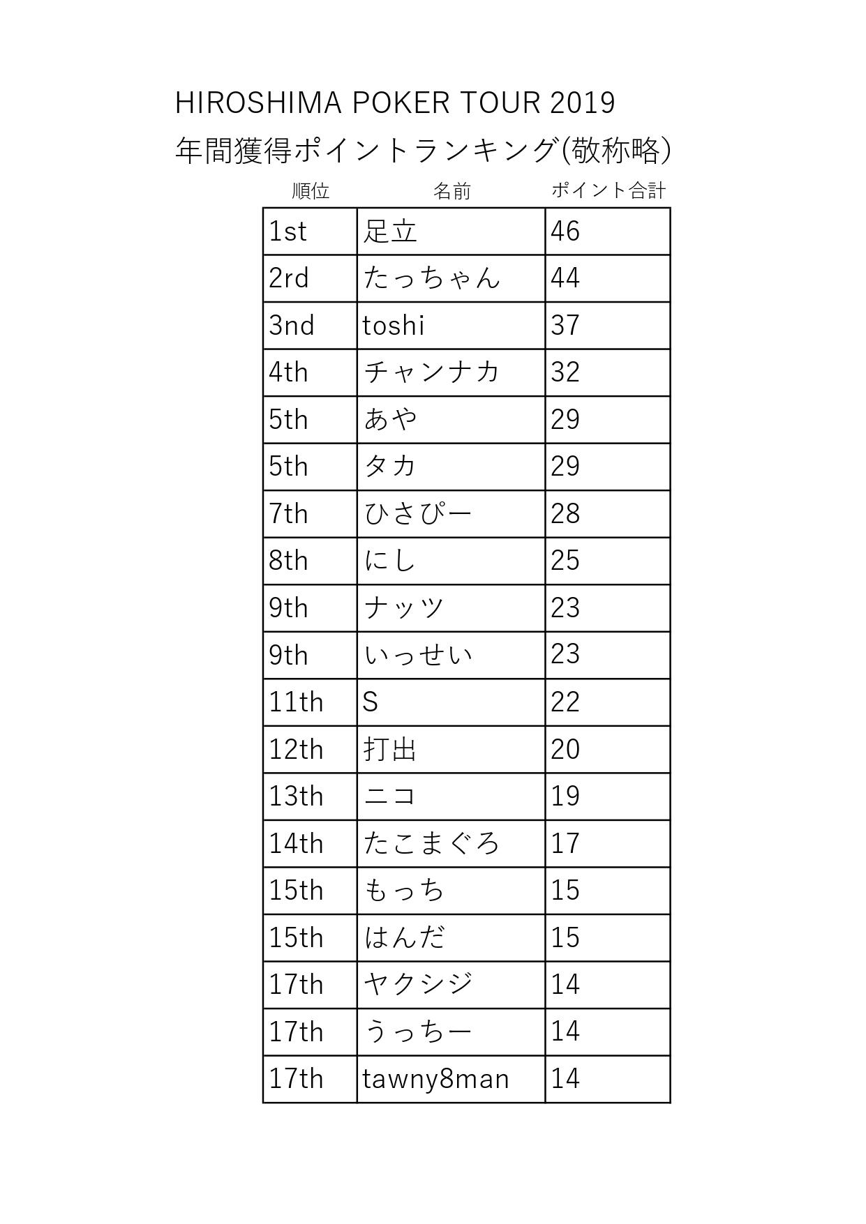 HPTランキング0617_page-0001