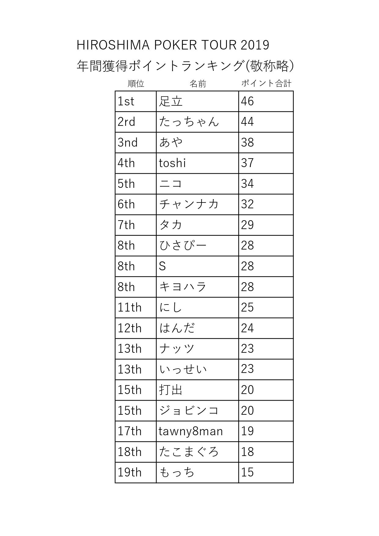 HPT順位2019816_page-0001