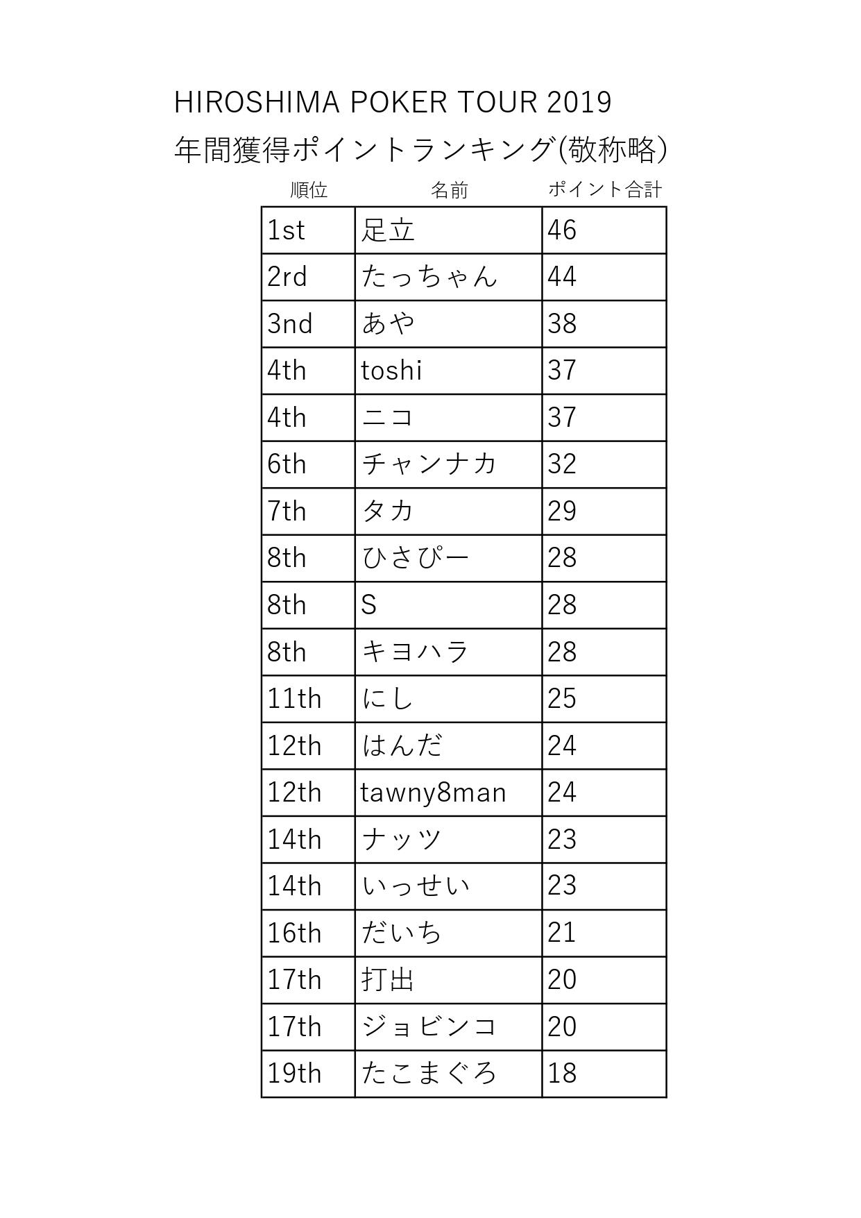 HPT順位2019923_page-0001
