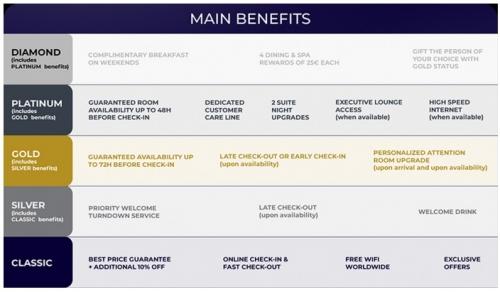 アコーホテルはALL-Accor Live Limitlessに名称が変わり新しくダイヤモンド会員が増えます。