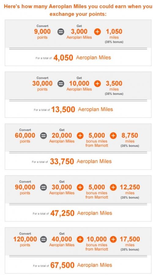 エアカナダのエアロプランにホテルポイントを移行すると35%移行ボーナスマイル1