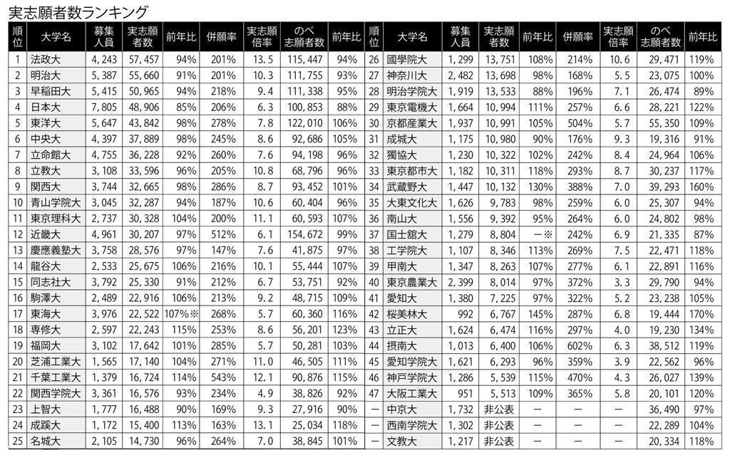 2019大学実受験者数